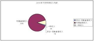 不労所得収入内訳.jpg